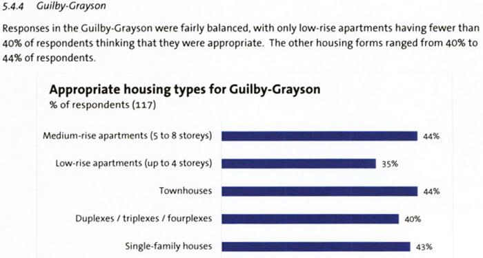 guilby grayson survey